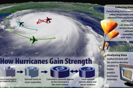 Hurricane research from the National Science Foundation. NSF